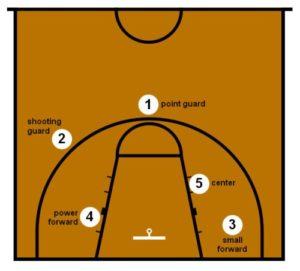 các vị trí trong bóng rổ